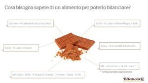 Mini corso gratuito online sul bilanciamento del gelato
